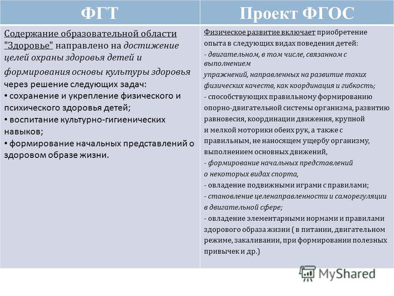 ФГТПроект ФГОС Содержание образовательной области