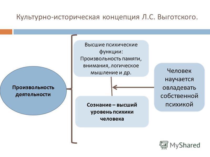 Культурно - историческая концепция Л. С. Выготского. Человек научается овладевать собственной психикой Высшие психические функции : Произвольность памяти, внимания, логическое мышление и др. Сознание – высший уровень психики человека Произвольность д