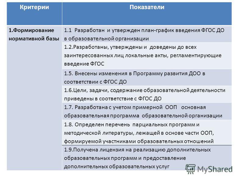 Критерии Показатели 1. Формирование нормативной базы 1.1 Разработан и утвержден план-график введения ФГОС ДО в образовательной организации 1.2.Разработаны, утверждены и доведены до всех заинтересованных лиц локальные акты, регламентирующие введение Ф