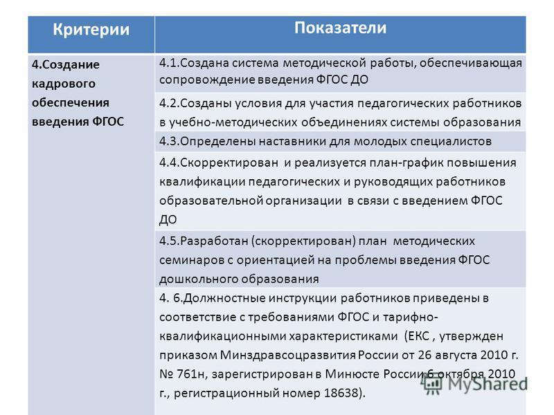 Критерии Показатели 4. Создание кадрового обеспечения введения ФГОС 4.1. Создана система методической работы, обеспечивающая сопровождение введения ФГОС ДО 4.2. Созданы условия для участия педагогических работников в учебно-методических объединениях