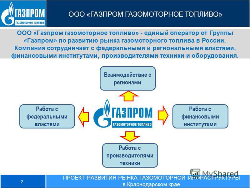 ООО «ГАЗПРОМ ГАЗОМОТОРНОЕ ТОПЛИВО» ООО «Газпром газомоторное топливо» - единый оператор от Группы «Газпром» по развитию рынка газомоторного топлива в России. Компания сотрудничает с федеральными и региональными властями, финансовыми институтами, прои