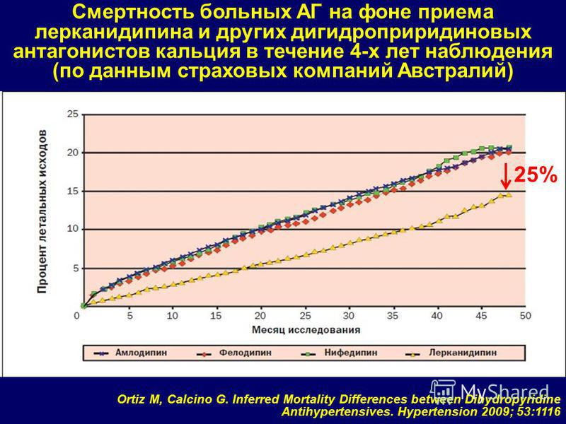 Смертность больных АГ на фоне приема лерканидипина и других дигидроприридиновых антагонистов кальция в течение 4-х лет наблюдения (по данным страховых компаний Австралий) 25% Ortiz M, Calcino G. Inferred Mortality Differences between Dihydropyridine