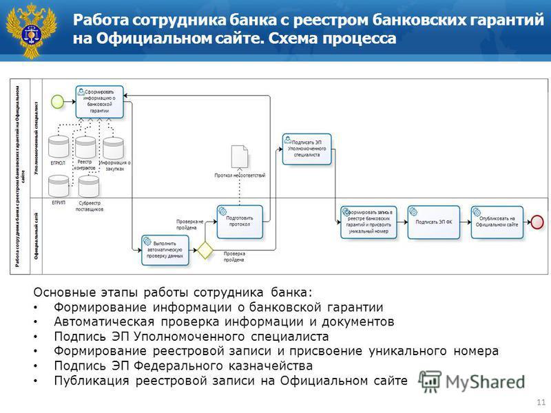 Схема процесса 11 Основные