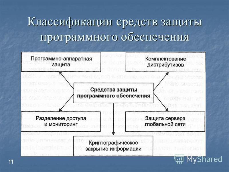 Классификации средств защиты программного обеспечения 11
