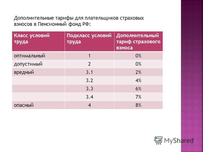 Дополнительные тарифы для плательщиков страховых взносов в Пенсионный фонд РФ: Класс условий труда Подкласс условий труда Дополнительный тариф страхового взноса оптимальный 10% допустимый 20% вредный 3.12% 3.24% 3.36% 3.47% опасный 48%