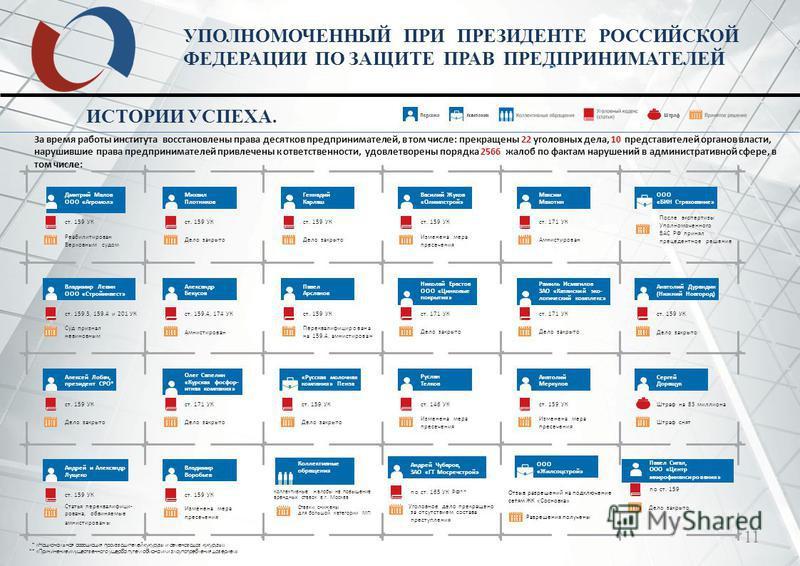 11 УПОЛНОМОЧЕННЫЙ ПРИ ПРЕЗИДЕНТЕ РОССИЙСКОЙ ФЕДЕРАЦИИ ПО ЗАЩИТЕ ПРАВ ПРЕДПРИНИМАТЕЛЕЙ ИСТОРИИ УСПЕХА. За время работы института восстановлены права десятков предпринимателей, в том числе: прекращены 22 уголовных дела, 10 представителей органов власти