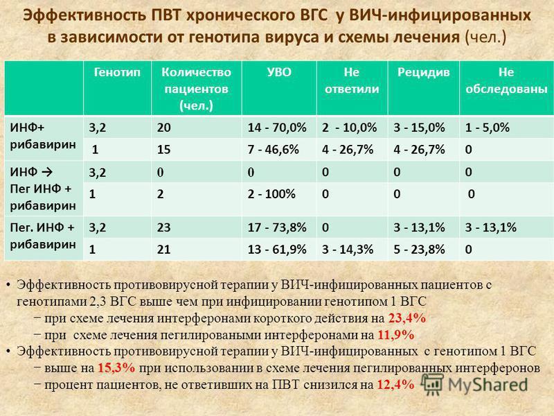 Эффективность ПВТ хронического ВГС у ВИЧ-инфицированных в зависимости от генотипа вируса и схемы лечения (чел.) Генотип Количество пациентов (чел.) УВОНе ответили Рецидив Не обследованы ИНФ+ рибавирин 3,22014 - 70,0%2 - 10,0%3 - 15,0%1 - 5,0% 1157 -