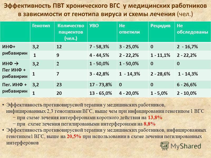 Эффективность ПВТ хронического ВГС у медицинских работников в зависимости от генотипа вируса и схемы лечения (чел.) Генотип Количество пациентов (чел.) УВОНе ответили Рецидив Не обследованы ИНФ+ рибавирин 3,2127 - 58,3%3 - 25,0%02 - 16,7% 194 - 44,5%