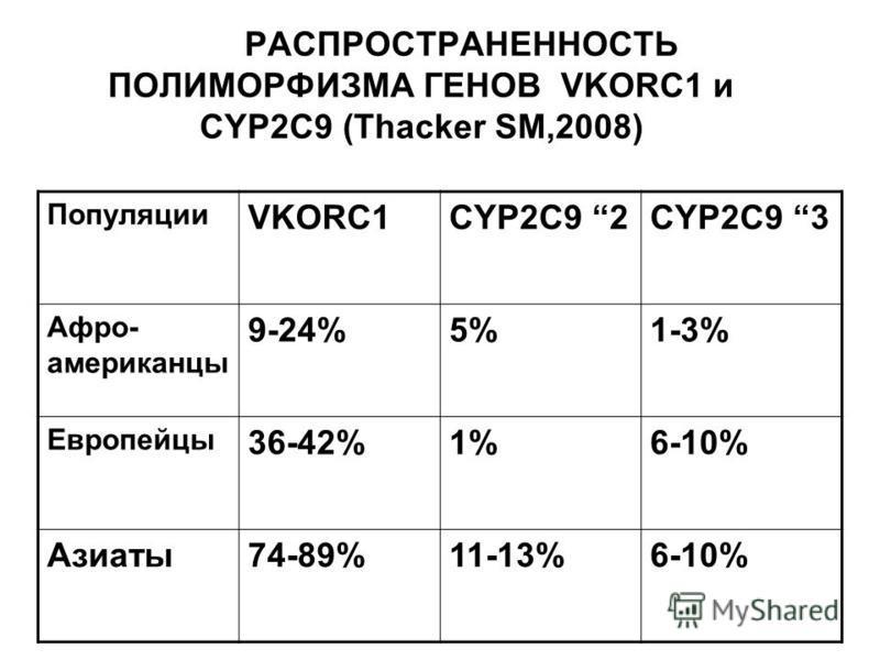 РАСПРОСТРАНЕННОСТЬ ПОЛИМОРФИЗМА ГЕНОВ VKORC1 и CYP2C9 (Thacker SM,2008) Популяции VKORC1CYP2C9 2CYP2C9 3 Афро- американцы 9-24%5%1-3% Европейцы 36-42%1%6-10% Азиаты 74-89%11-13%6-10%