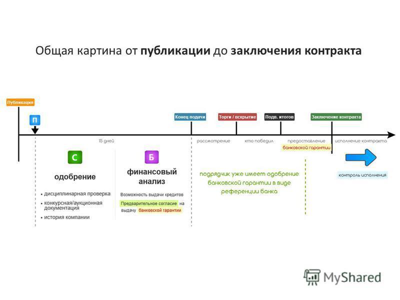 Общая картина от публикации до заключения контракта