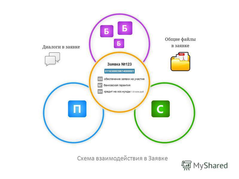 Схема взаимодействия в Заявке