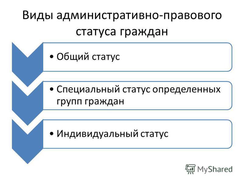 Виды административно-правового статуса граждан Общий статус Специальный статус определенных групп граждан Индивидуальный статус