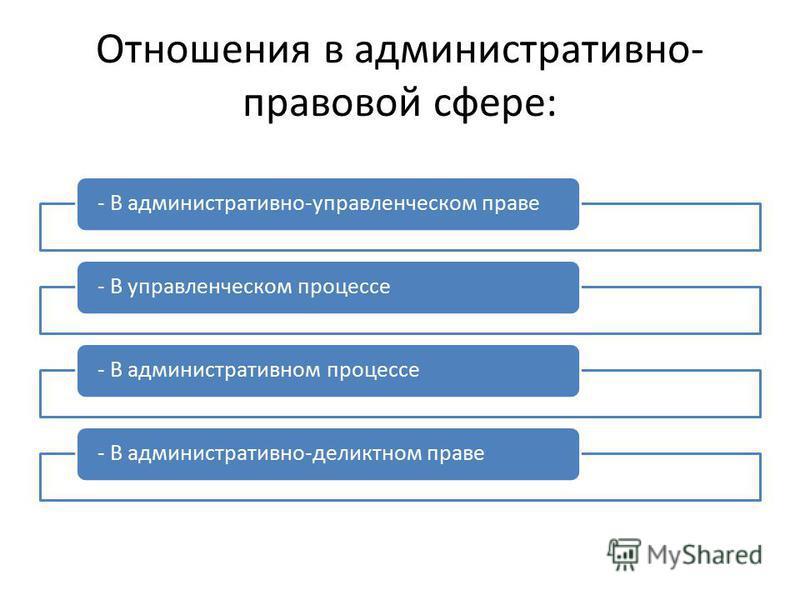Отношения в административно- правовой сфере: - В административно-управленческом праве- В управленческом процессе- В административном процессе- В административно-деликтном праве