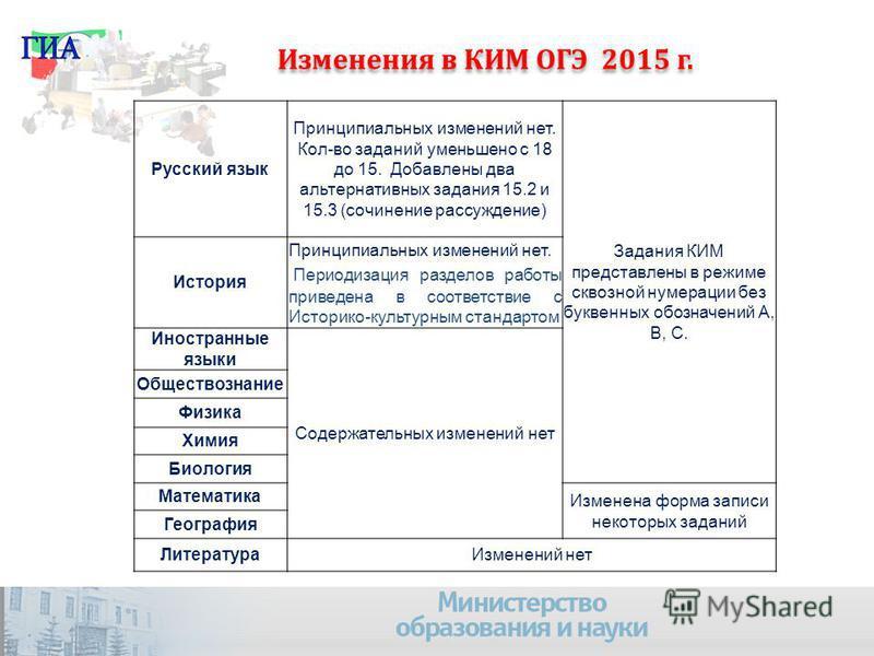 110 Изменения в КИМ ОГЭ 2015 г. Русский язык Принципиальных изменений нет. Кол-во заданий уменьшено с 18 до 15. Добавлены два альтернативных задания 15.2 и 15.3 (сочинение рассуждение) Задания КИМ представлены в режиме сквозной нумерации без буквенны