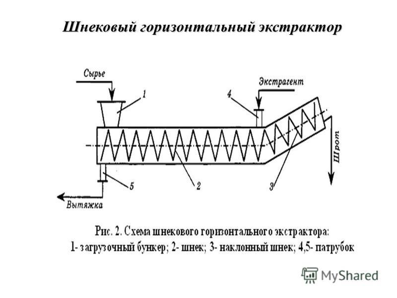 Шнековый горизонтальный экстрактор