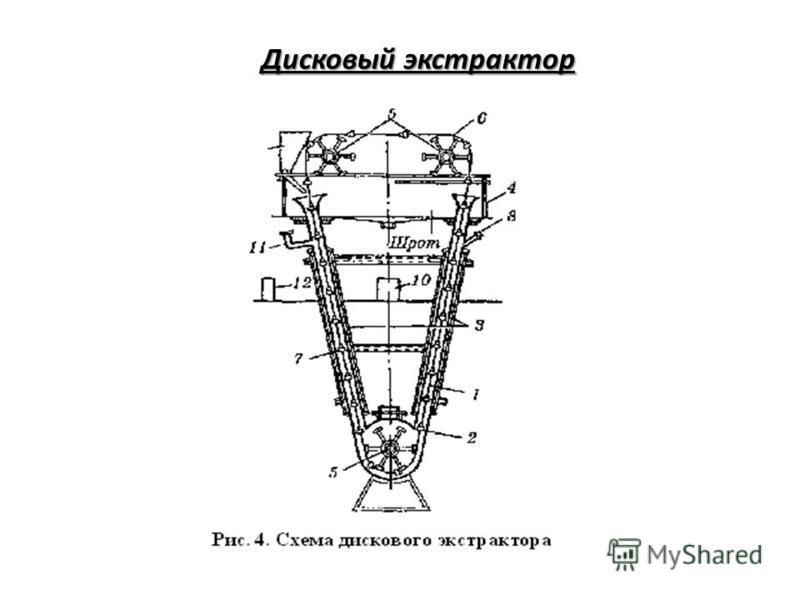 Дисковый экстрактор Дисковый экстрактор
