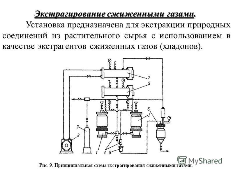 Экстрагирование сжиженными газами. Экстрагирование сжиженными газами. Установка предназначена для экстракции природных соединений из растительного сырья с использованием в качестве экстрагентов сжиженных газов (хладонов).