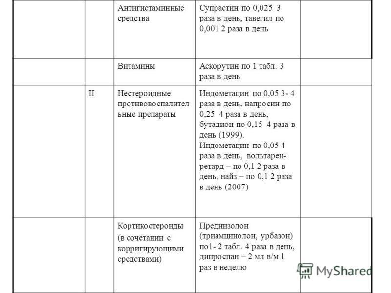 Антигистаминные средства Супрастин по 0,025 3 раза в день, тавегил по 0,001 2 раза в день Витамины Аскорутин по 1 табл. 3 раза в день IIНестероидные противовоспалительные препараты Индометацин по 0,05 3- 4 раза в день, напросин по 0,25 4 раза в день,