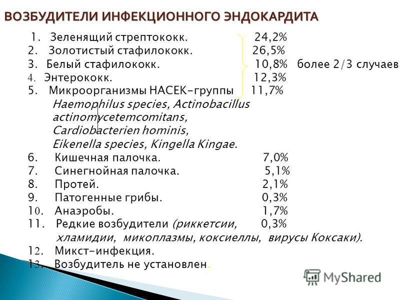 ВОЗБУДИТЕЛИ ИНФЕКЦИОННОГО ЭНДОКАРДИТА 1. Зеленящий стрептококк. 24,2% 2. Золотистый стафилококк. 26,5% 3. Белый стафилококк. 10,8% более 2/3 случаев 4. Энтерококк. 12,3% 5. Микроорганизмы HACEK-группы 11,7% Haemophilus species, Actinobacillus actinom