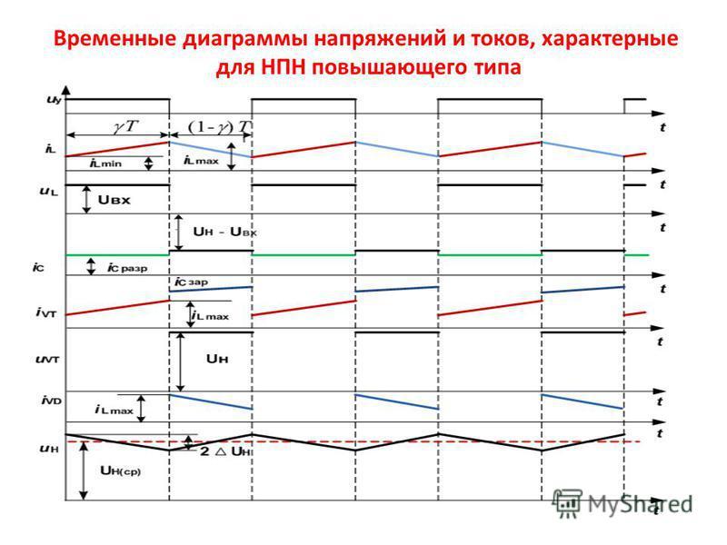 Временные диаграммы напряжений и токов, характерные для НПН повышающего типа