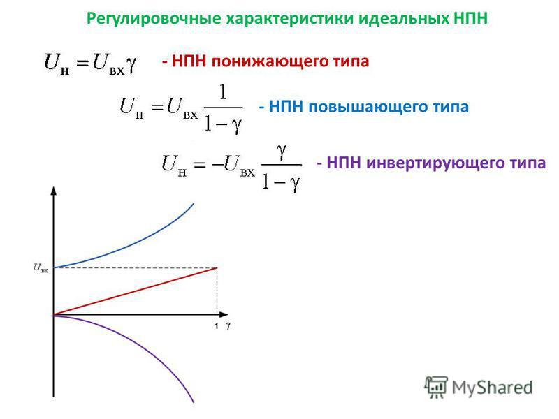 Регулировочные характеристики идеальных НПН - НПН понижающего типа - НПН повышающего типа - НПН инвертирующего типа