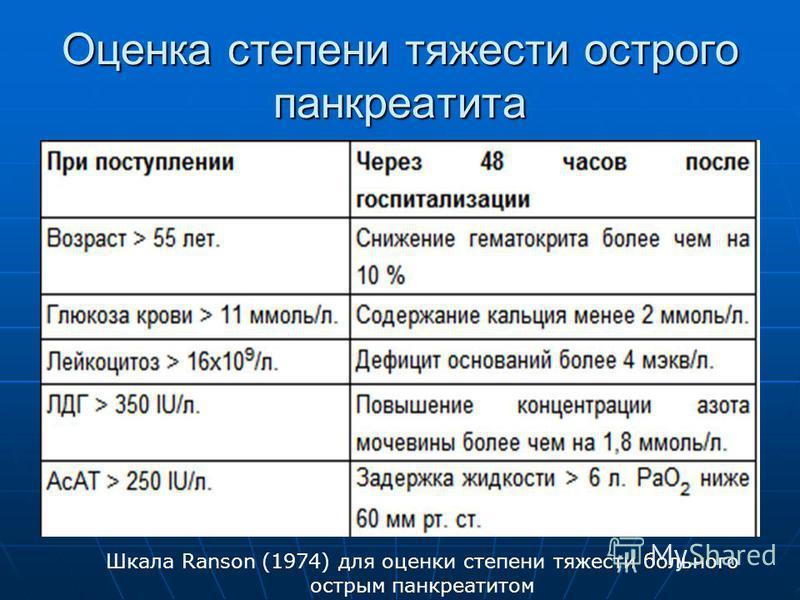 Оценка степени тяжести острого панкреатита Шкала Ranson (1974) для оценки степени тяжести больного острым панкреатитом