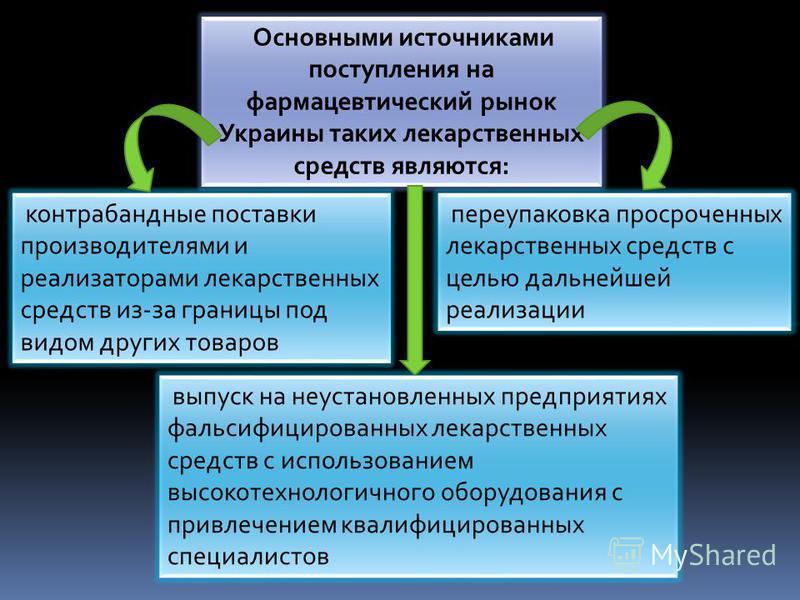 Основными источниками поступления на фармацевтический рынок Украины таких лекарственных средств являются: контрабандные поставки производителями и реализаторами лекарственных средств из-за границы под видом других товаров переупаковка просроченных ле