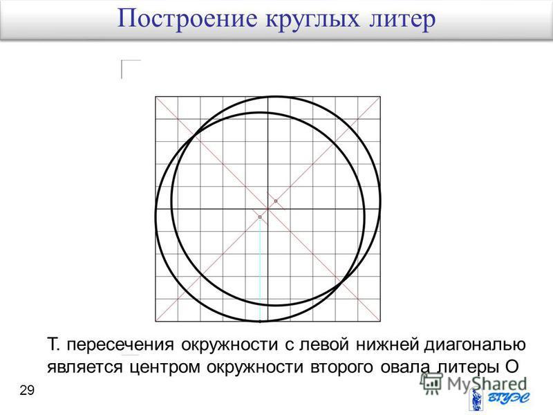 29 Т. пересечения окружности с левой нижней диагональю является центром окружности второго овала литеры О Построение круглых литер