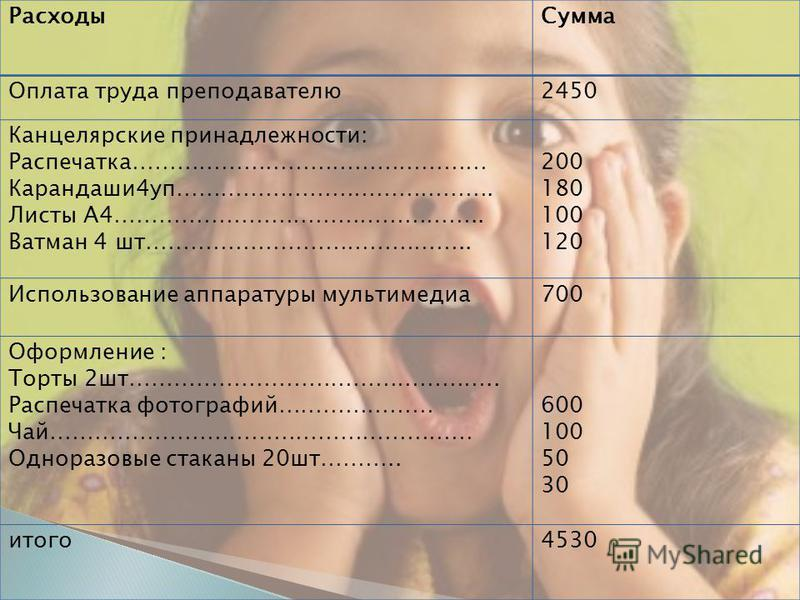 Расходы Сумма Оплата труда преподавателю 2450 Канцелярские принадлежности: Распечатка………………………………………… Карандаши 4 уп……………………………………. Листы А4………………………………………….. Ватман 4 шт…………………………………….. 200 180 100 120 Использование аппаратуры мультимедиа 700 Оформл