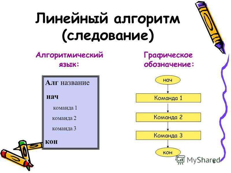 Линейный алгоритм (следование) Графическое обозначение: Алг название нач команда 1 команда 2 команда 3 кон Команда 2 Команда 1 Команда 3 нач кон Алгоритмический язык: 6