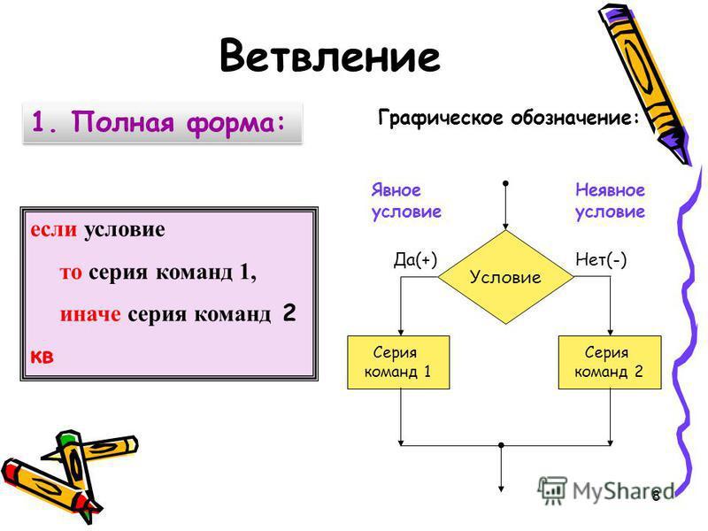 Графическое обозначение: 1. Полная форма: Условие Серия команд 1 Серия команд 2 Да(+)Нет(-) Явное условие Неявное условие если условие то серия команд 1, иначе серия команд 2 кв Ветвление 8