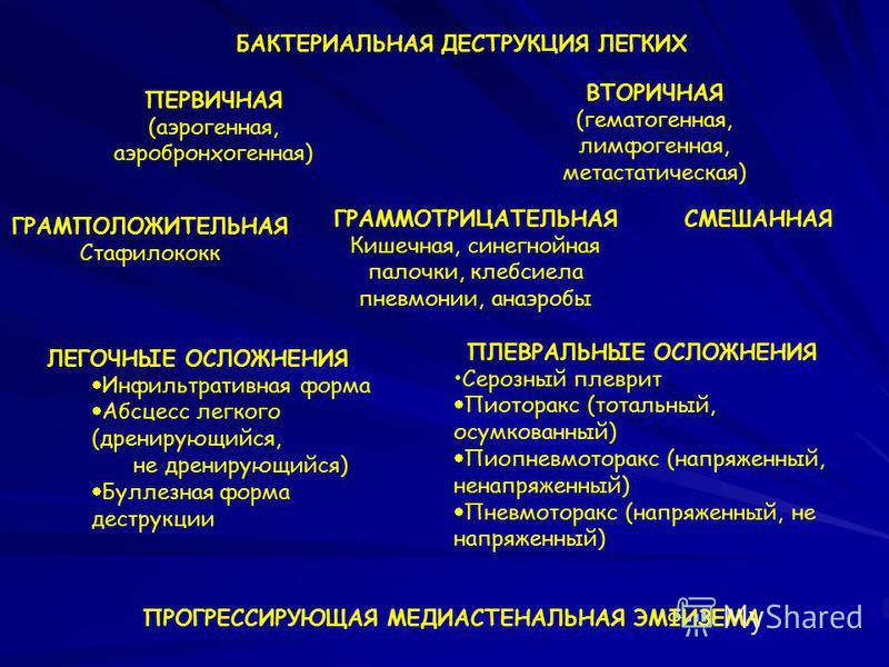 ПЕРВИЧНАЯ (аэрогенная, аэробронхогенная) ВТОРИЧНАЯ (гематогенная, лимфогенная, метастатическая) ГРАМПОЛОЖИТЕЛЬНАЯ Стафилококк ГРАММОТРИЦАТЕЛЬНАЯ Кишечная, синегнойная палочки, клебсиелла пневмонии, анаэробы СМЕШАННАЯ ЛЕГОЧНЫЕ ОСЛОЖНЕНИЯ Инфильтративн