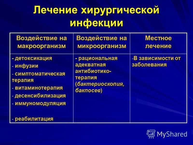 Лечение хирургической инфекции Воздействие на макроорганизм Воздействие на микроорганизм Местное лечение - детоксикация - инфузии - симптоматическая терапия - витаминотерапия - десенсибилизация - иммуномодуляция - реабилитация - рациональная адекватн