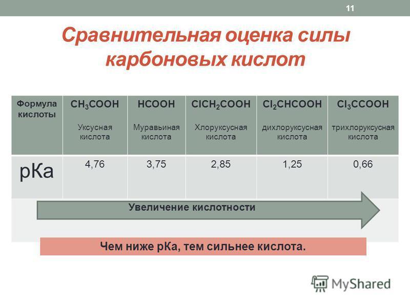 Сравнительная оценка силы карбоновых кислот Формула кислоты СН 3 СООН Уксусная кислота НСООН Муравьиная кислота СlCH 2 COOH Хлоруксусная кислота Сl 2 CHCOOH дихлоруксусная кислота Сl 3 CCOOH трихлоруксусная кислота р Ка 4,763,752,851,250,66 11 Увелич