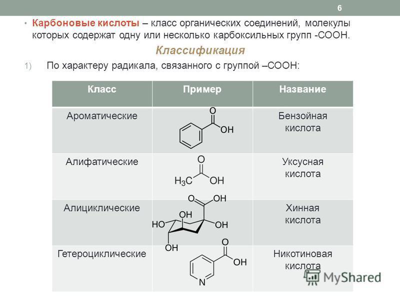 Карбоновые кислоты – класс органических соединений, молекулы которых содержат одну или несколько карбоксильных групп -СООН. Классификация 1) По характеру радикала, связанного с группой –СООН: 6 Класс ПримерНазвание Ароматические Бензойная кислота Али