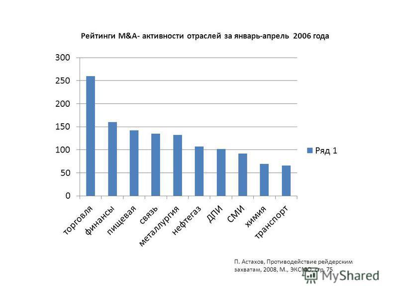 Рейтинги M&A- активности отраслей за январь-апрель 2006 года П. Астахов, Противодействие рейдерским захватам, 2008, М., ЭКСМО, стр. 75