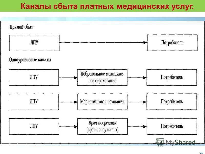 Каналы сбыта платных медицинских услуг. 26