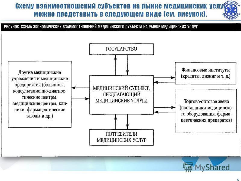 Схему взаимоотношений субъектов на рынке медицинских услуг можно представить в следующем виде (см. рисунок). 6