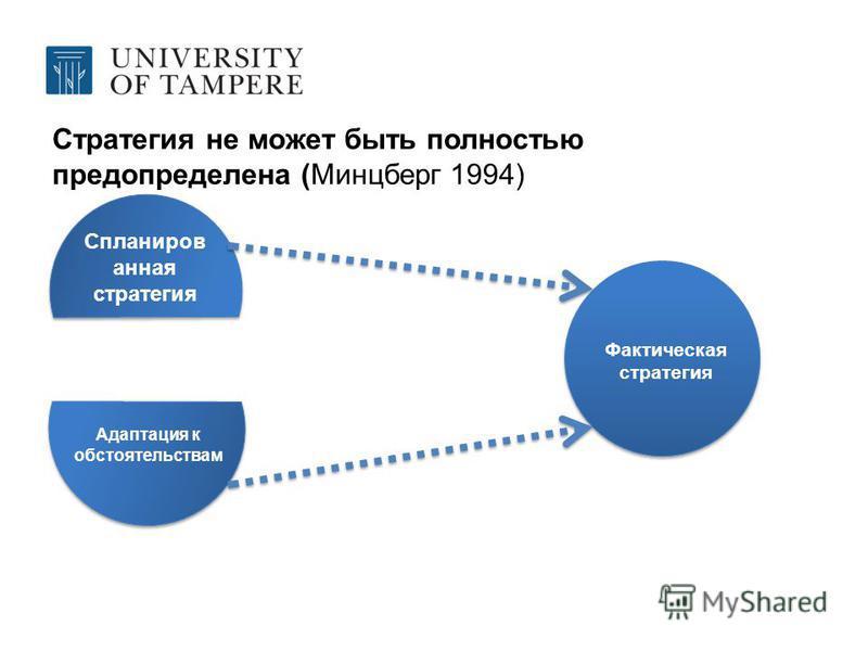 Стратегия не может быть полностью предопределена (Минцберг 1994) Спланиров анная стратегия Адаптация к обстоятельствам Фактическая стратегия