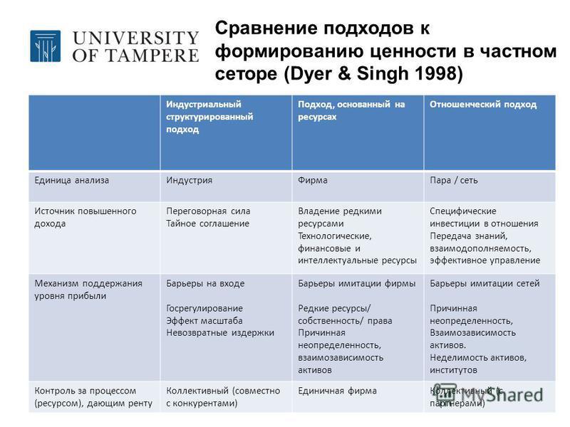 Сравнение подходов к формированию ценности в частном сеторе (Dyer & Singh 1998) Индустриальный структурированный подход Подход, основанный на ресурсах Отношенческий подход Единица анализа ИндустрияФирма Пара / сеть Источник повышенного дохода Перегов