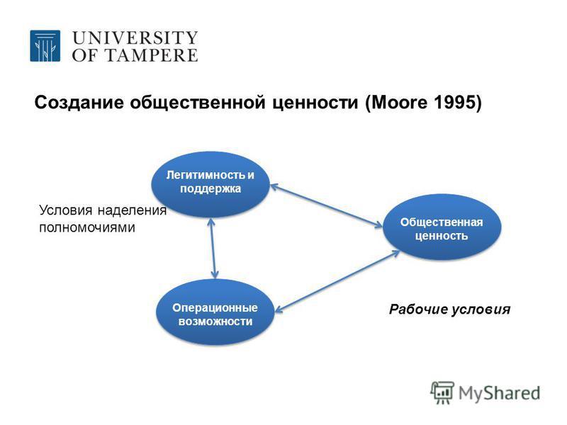 Создание общественной ценности (Moore 1995) Легитимность и поддержка Операционные возможности Общественная ценность Рабочие условия Условия наделения полномочиями