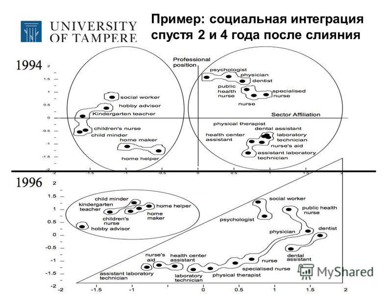 Пример: социальная интеграция спустя 2 и 4 года после слияния