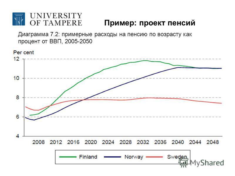 Пример: проект пенсий Диаграмма 7.2: примерные расходы на пенсию по возрасту как процент от ВВП, 2005-2050