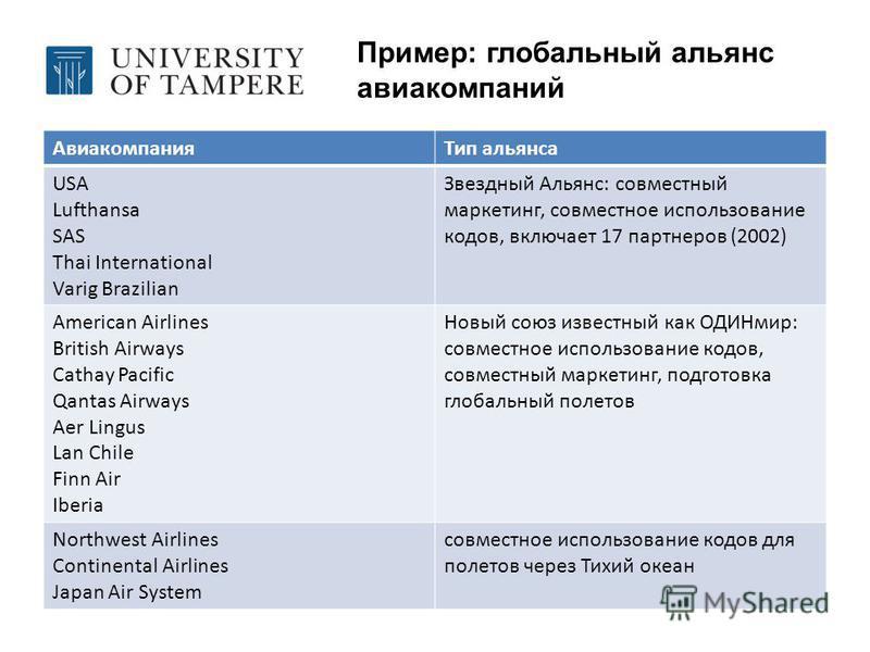 Пример: глобальный альянс авиакомпаний Авиакомпания Тип альянса USA Lufthansa SAS Thai International Varig Brazilian Звездный Альянс: совместный маркетинг, совместное использование кодов, включает 17 партнеров (2002) American Airlines British Airways