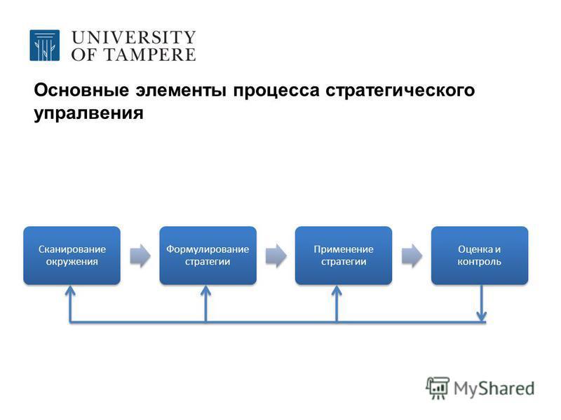 Основные элементы процесса стратегического управления Сканирование окружения Формулирование стратегии Применение стратегии Оценка и контроль