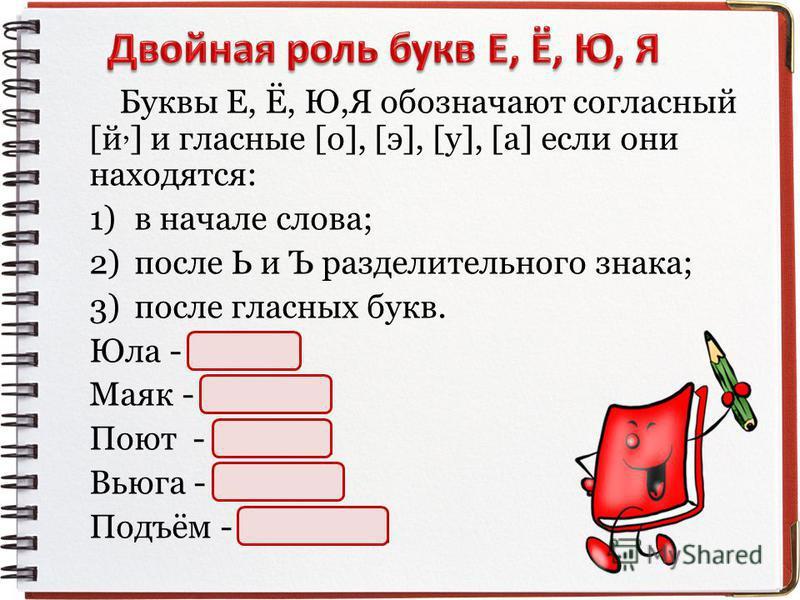 Буквы Е, Ё, Ю,Я обозначают согласный [й, ] и гласные [o], [э], [у], [a] если они находятся: 1)в начале слова; 2)после Ь и Ъ разделительного знкака; 3)после гласных букв. Юла - [й, ола] Маяк - [май, как] Поют - [пай, ут] Вьюга - [в, й, юга] Подъём - [