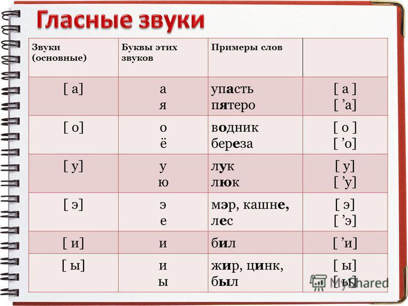 Звуки (основные) Буквы этих звуков Примеры слов [ а]алая упасть пятеро [ а ] [ о]оёоё водник береза [ о ] [ у]уюую луклюклуклюк [ э]эеэе мэр, кашне, лес [ э] [ и]ибилбил [ ы]иыиы жир, цинк, был [ ы]