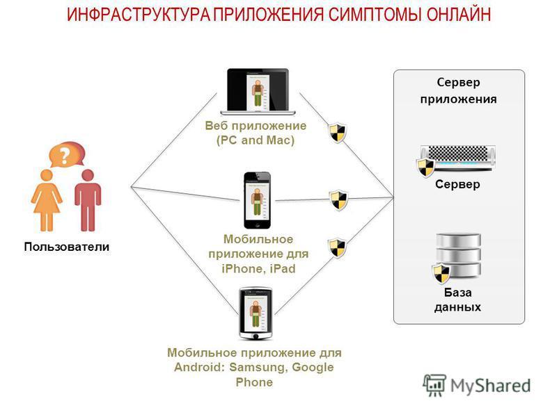Сервер приложения Мобильное приложение для Android: Samsung, Google Phone Мобильное приложение для iPhone, iPad Веб приложение (PC and Mac) База данных Сервер Пользователи ИНФРАСТРУКТУРА ПРИЛОЖЕНИЯ СИМПТОМЫ ОНЛАЙН