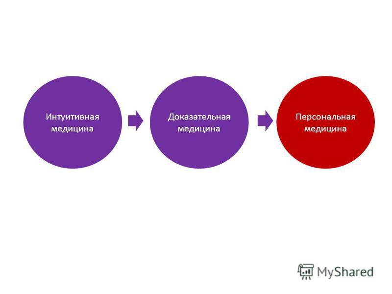Интуитивная медицина Доказательная медицина Персональная медицина