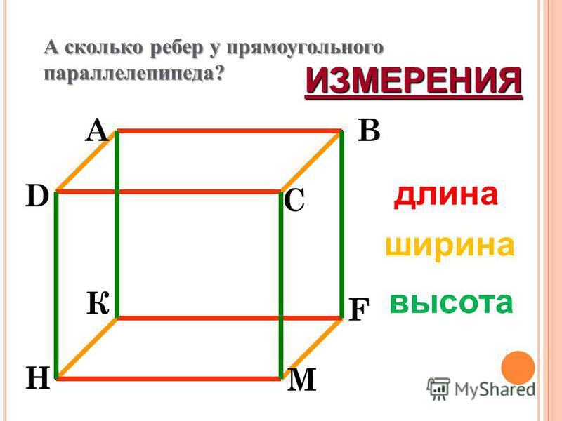 длина ширина высота AB C D К F М H ИЗМЕРЕНИЯ А сколько ребер у прямоугольного параллелепипеда?